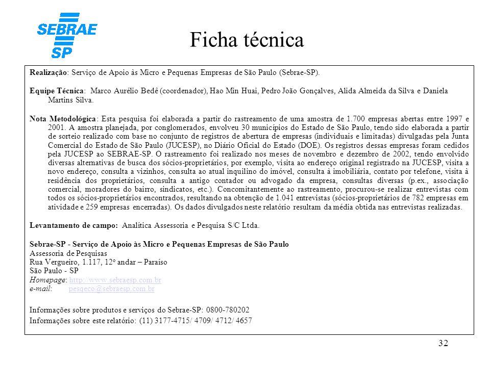 Ficha técnica Realização: Serviço de Apoio às Micro e Pequenas Empresas de São Paulo (Sebrae-SP).