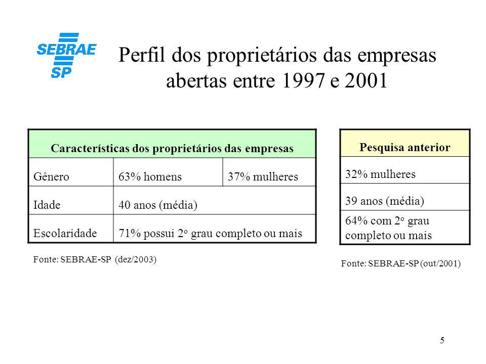 Perfil dos proprietários das empresas abertas entre 1997 e 2001