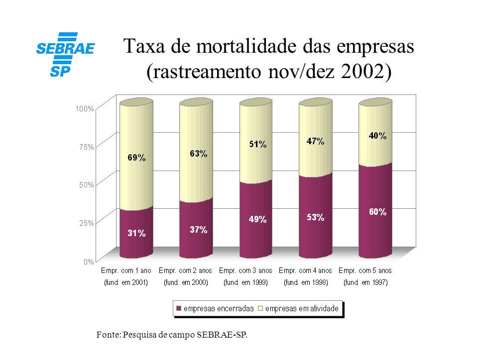Taxa de mortalidade das empresas (rastreamento nov/dez 2002)