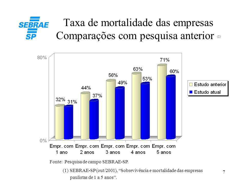 Taxa de mortalidade das empresas Comparações com pesquisa anterior (1)