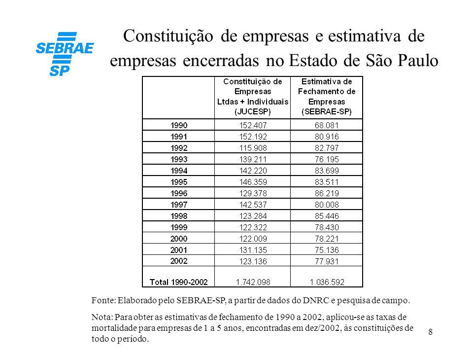 Constituição de empresas e estimativa de empresas encerradas no Estado de São Paulo