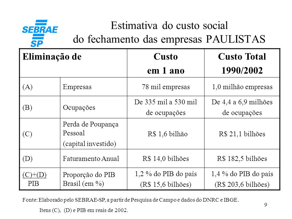 Estimativa do custo social do fechamento das empresas PAULISTAS