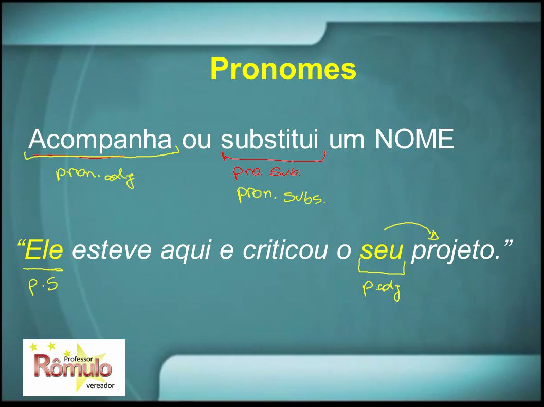 Pronomes Acompanha ou substitui um NOME