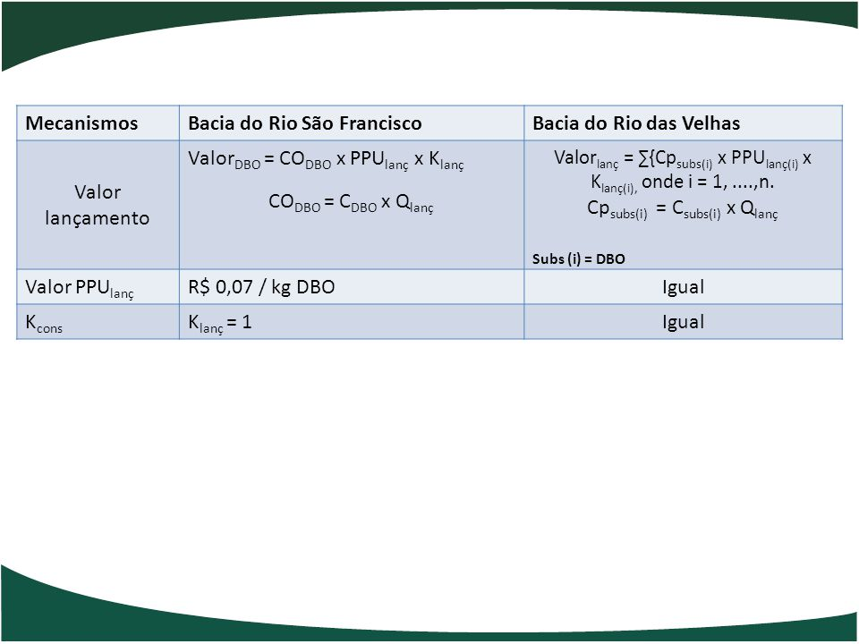 Subs (i) = DBO Mecanismos Bacia do Rio São Francisco