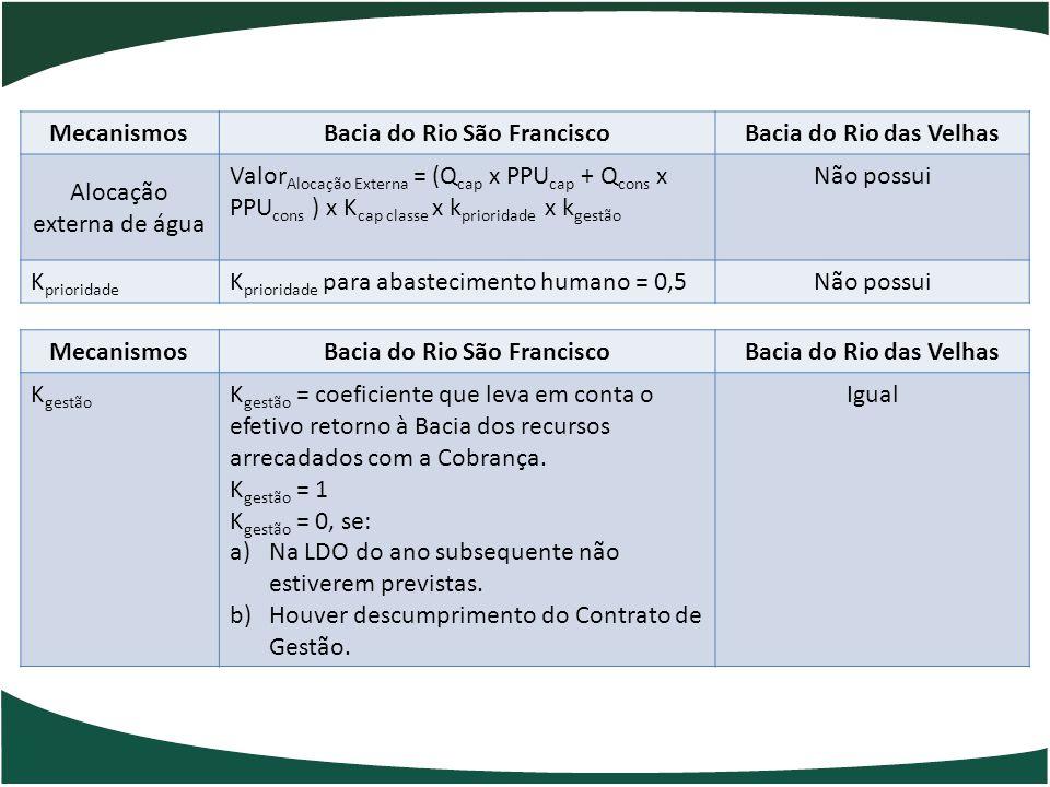 Bacia do Rio São Francisco Bacia do Rio São Francisco