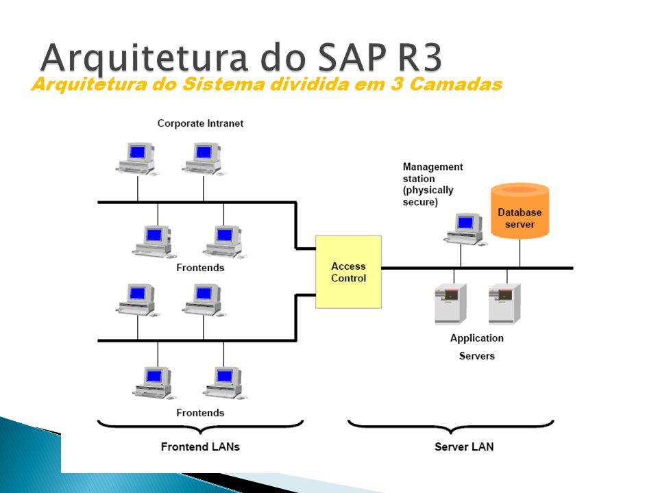 Arquitetura do SAP R3 Arquitetura do Sistema dividida em 3 Camadas