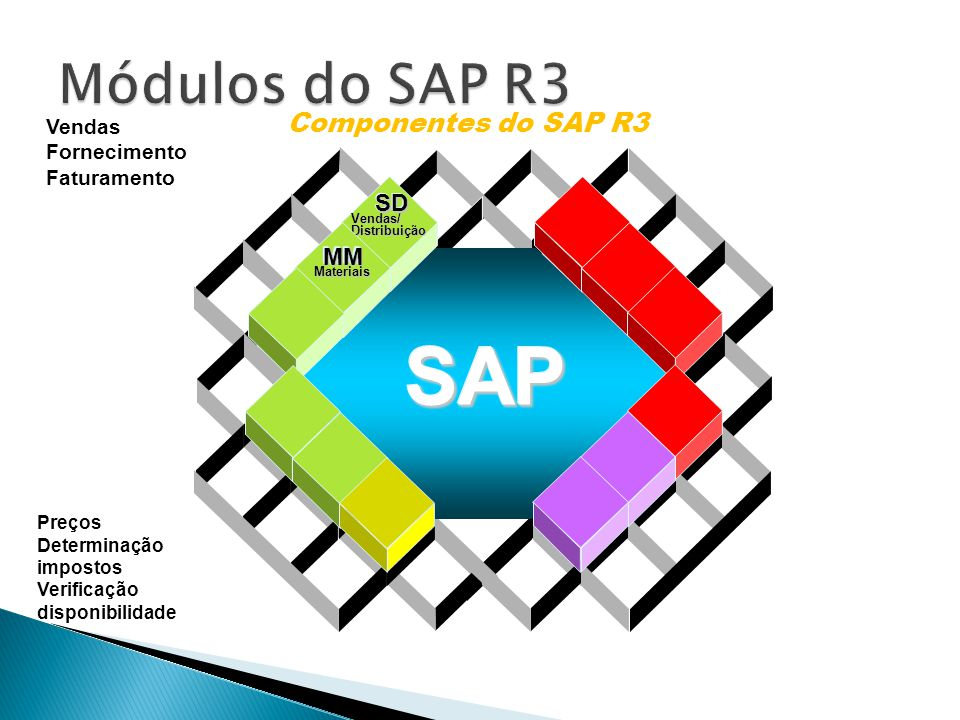 SAP Módulos do SAP R3 Componentes do SAP R3 SD MM Vendas Fornecimento