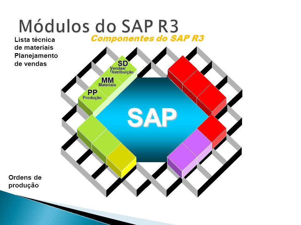 SAP Módulos do SAP R3 Componentes do SAP R3 SD MM PP