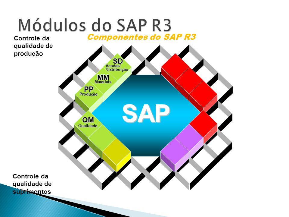 SAP Módulos do SAP R3 Componentes do SAP R3 SD MM PP QM