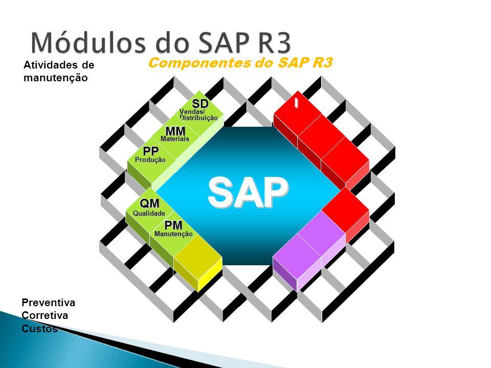 SAP Módulos do SAP R3 Componentes do SAP R3 SD I MM PP QM PM
