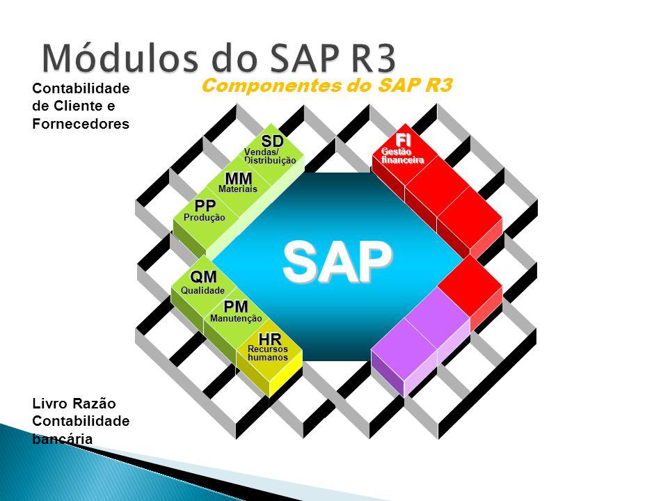 SAP Módulos do SAP R3 Componentes do SAP R3 SD FI MM PP QM PM HR