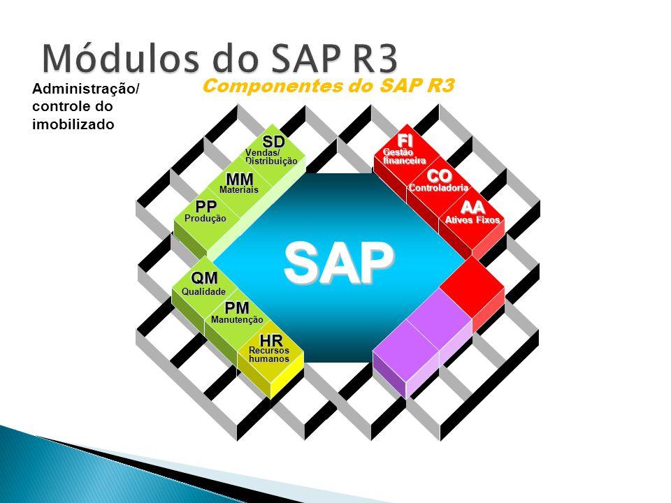 SAP Módulos do SAP R3 Componentes do SAP R3 SD FI CO MM PP AA QM PM HR