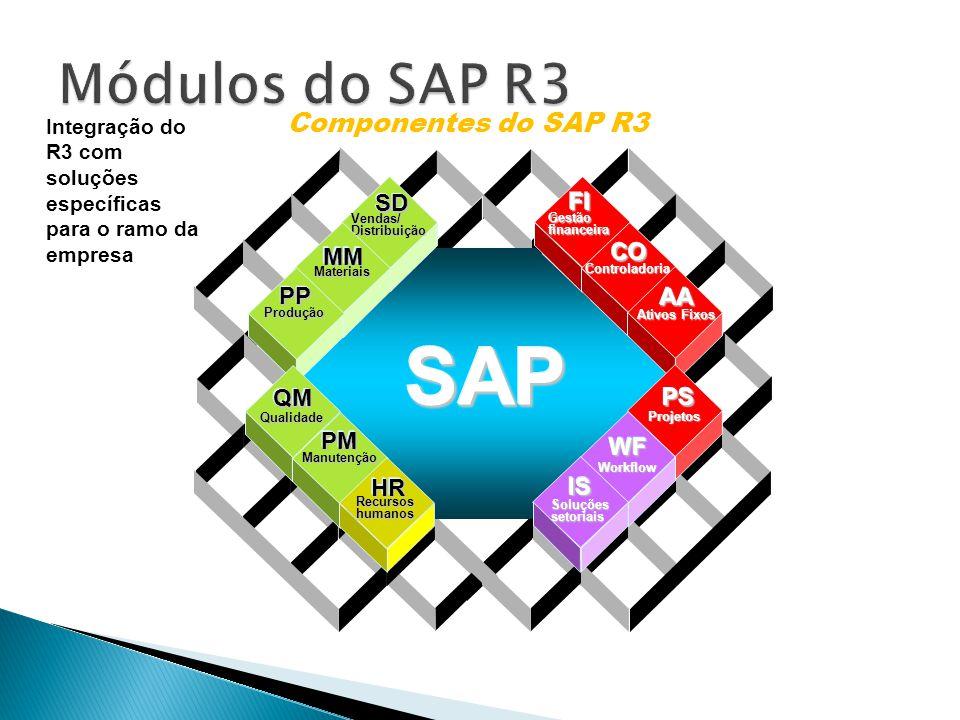 SAP Módulos do SAP R3 Componentes do SAP R3 SD MM PP FI CO AA QM PM HR