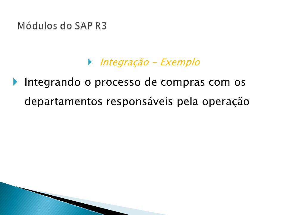 Módulos do SAP R3 Integração - Exemplo. Integrando o processo de compras com os departamentos responsáveis pela operação.