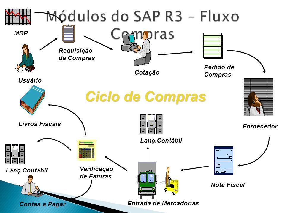 Módulos do SAP R3 – Fluxo Compras