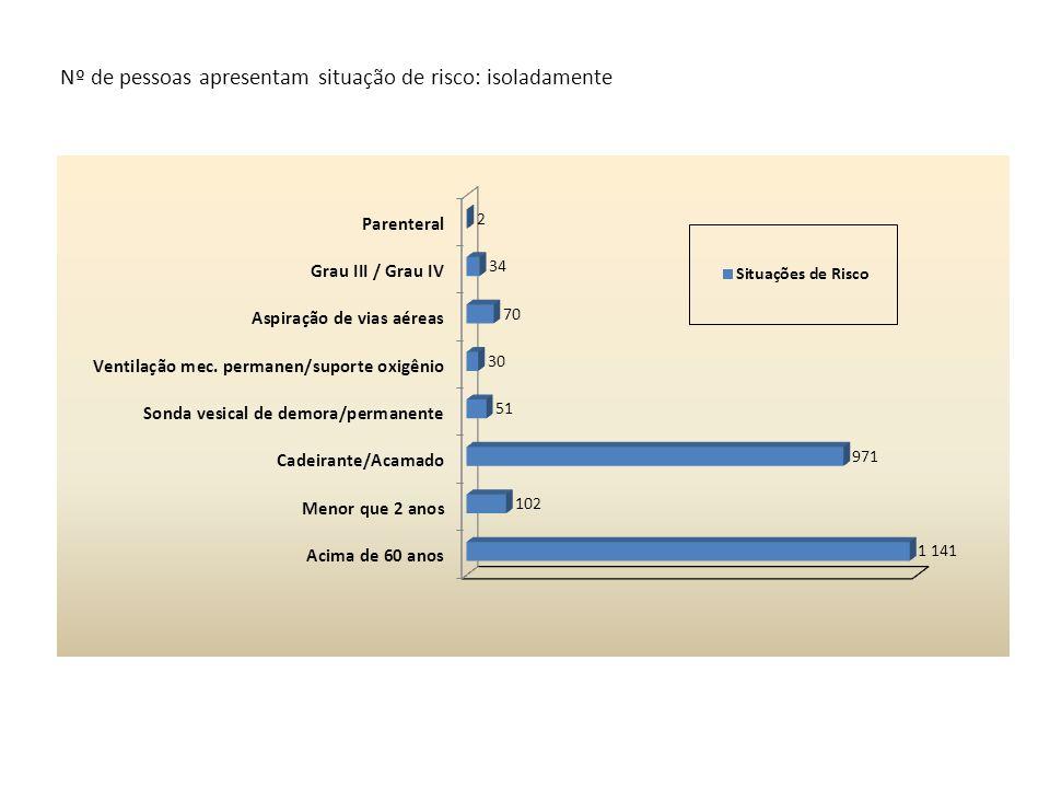 Nº de pessoas apresentam situação de risco: isoladamente