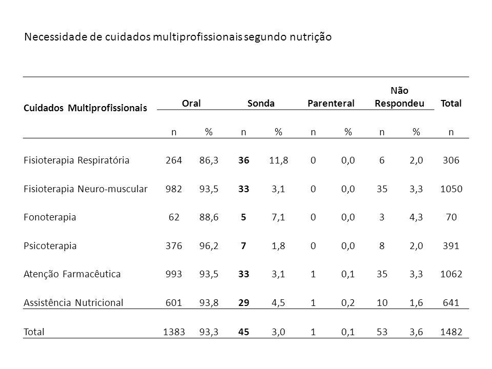 Necessidade de cuidados multiprofissionais segundo nutrição