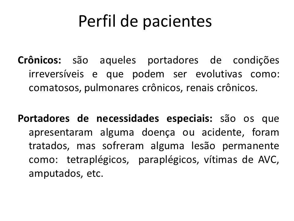 Perfil de pacientes