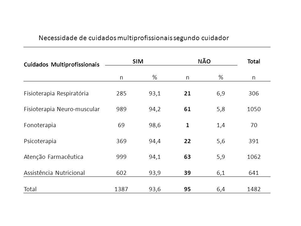 Necessidade de cuidados multiprofissionais segundo cuidador