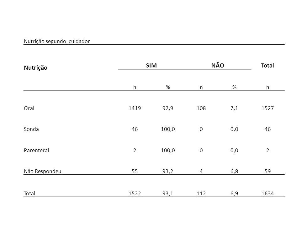 Nutrição SIM NÃO Total Nutrição segundo cuidador n % Oral 1419 92,9