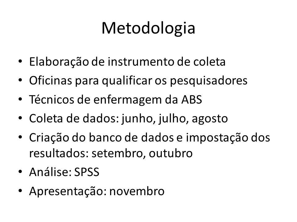 Metodologia Elaboração de instrumento de coleta