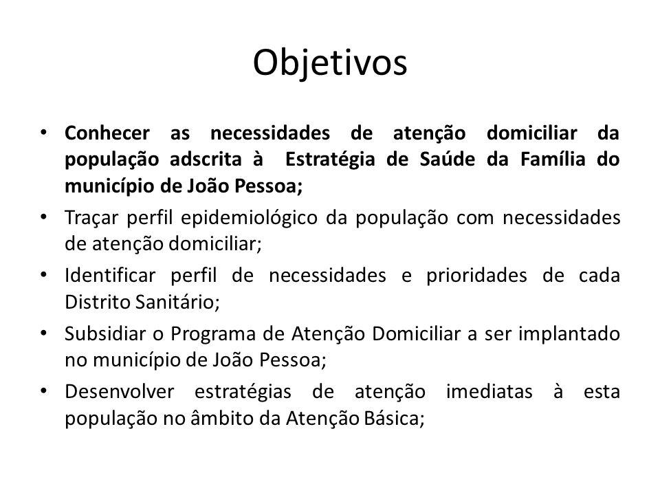 Objetivos Conhecer as necessidades de atenção domiciliar da população adscrita à Estratégia de Saúde da Família do município de João Pessoa;