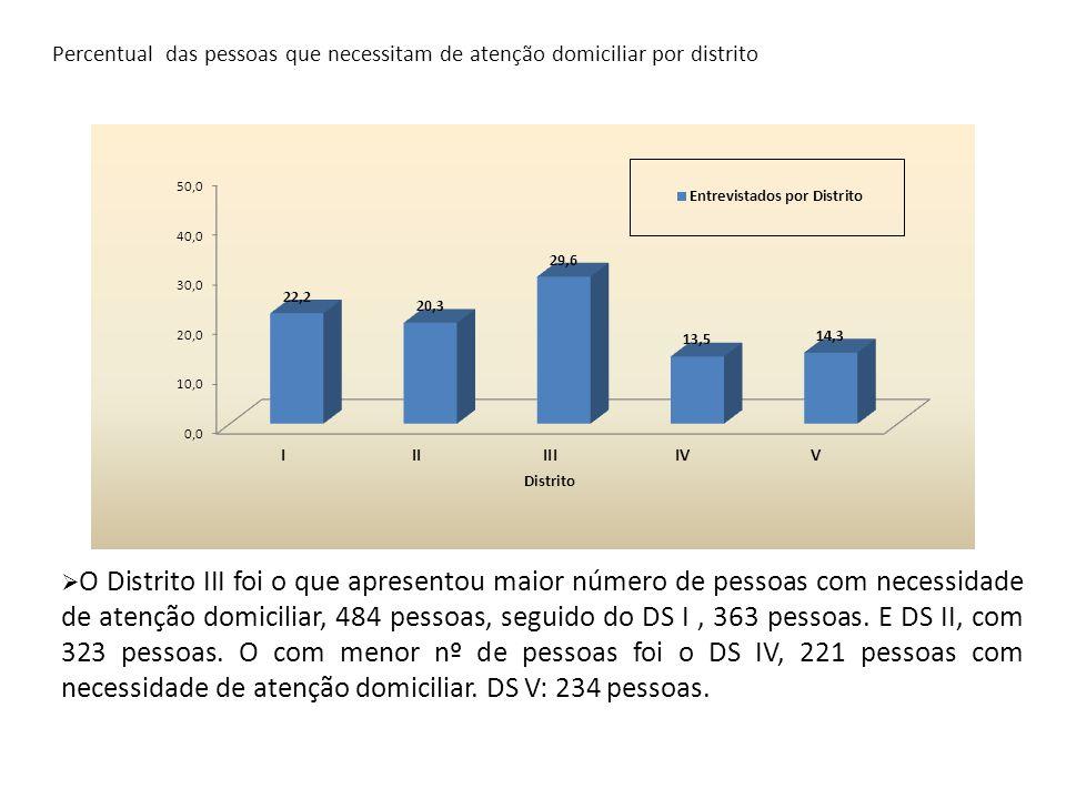 Percentual das pessoas que necessitam de atenção domiciliar por distrito