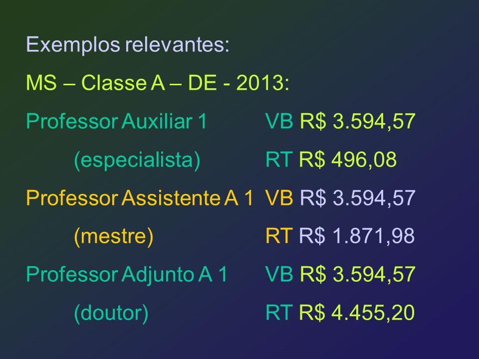 Exemplos relevantes: MS – Classe A – DE - 2013: Professor Auxiliar 1 VB R$ 3.594,57. (especialista) RT R$ 496,08.