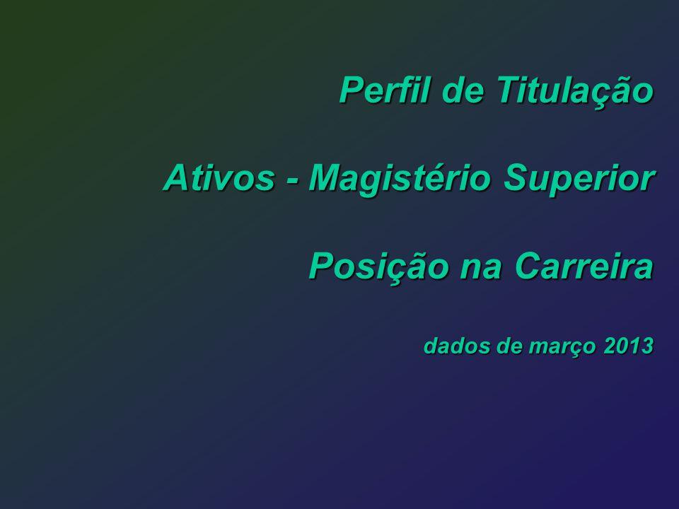 Perfil de Titulação Ativos - Magistério Superior Posição na Carreira dados de março 2013