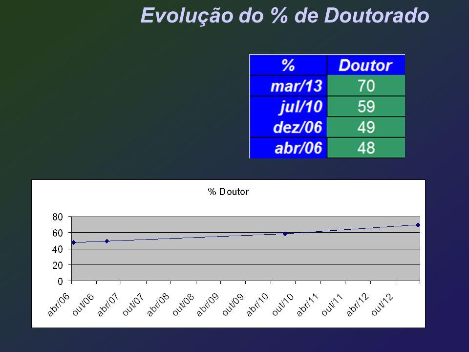 Evolução do % de Doutorado