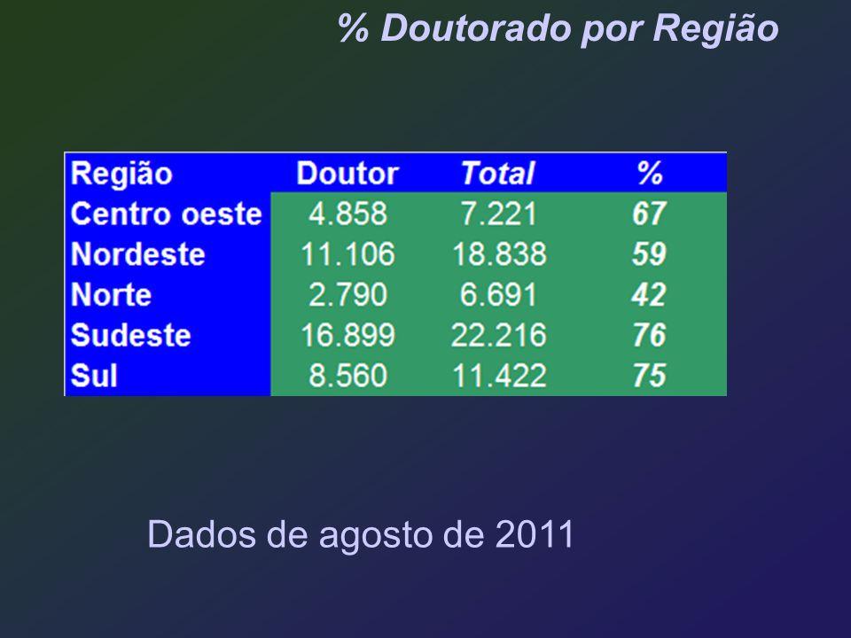 % Doutorado por Região Dados de agosto de 2011