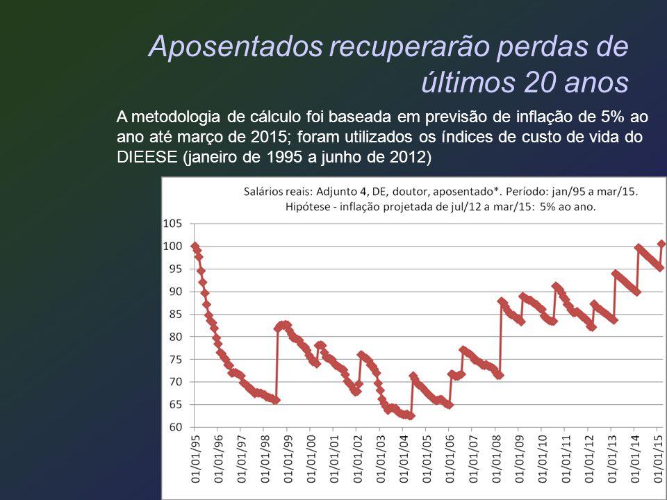 Aposentados recuperarão perdas de últimos 20 anos