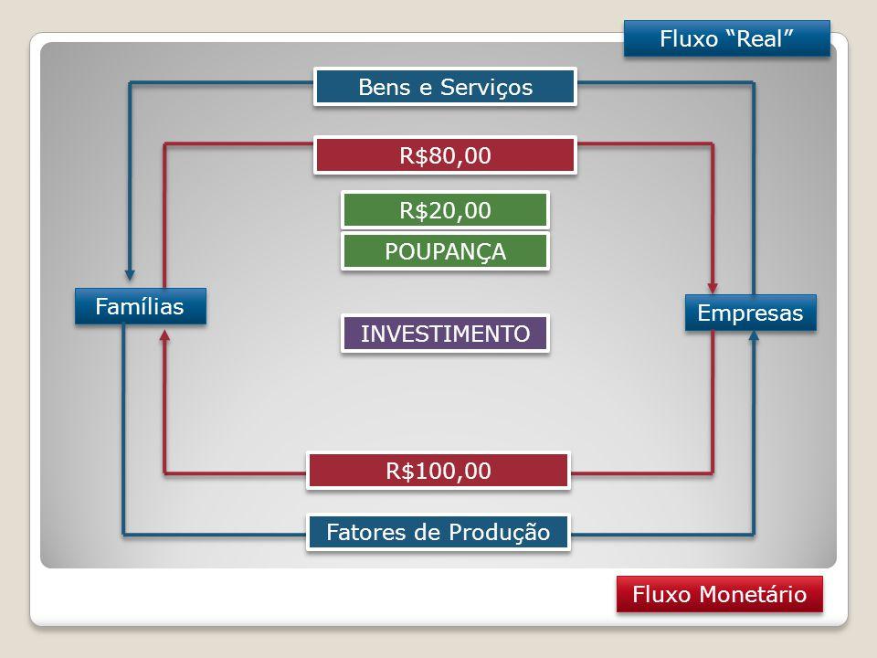 Fluxo Real Bens e Serviços. R$80,00. R$20,00. POUPANÇA. Famílias. Empresas. INVESTIMENTO. R$100,00.