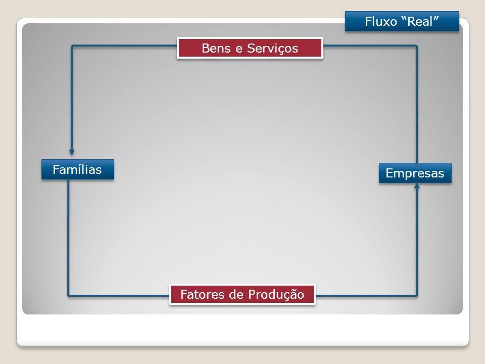 Fluxo Real Bens e Serviços Famílias Empresas Fatores de Produção