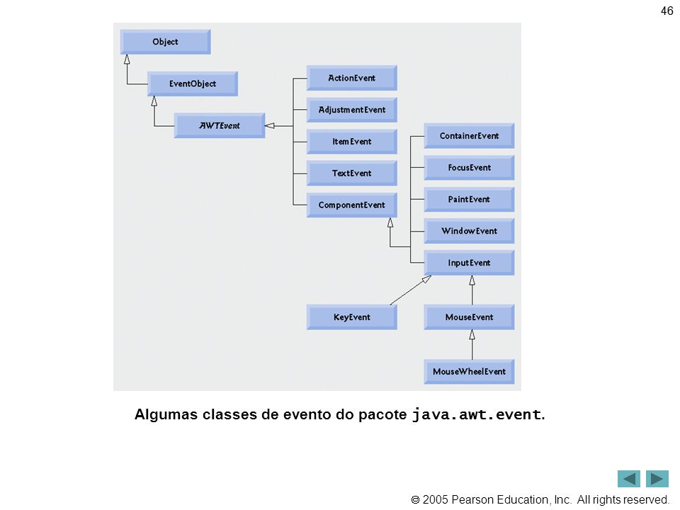 Algumas classes de evento do pacote java.awt.event.
