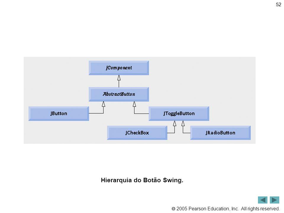Hierarquia do Botão Swing.