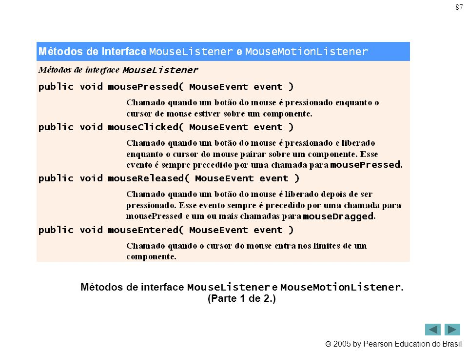 Métodos de interface MouseListener e MouseMotionListener. (Parte 1 de 2.)