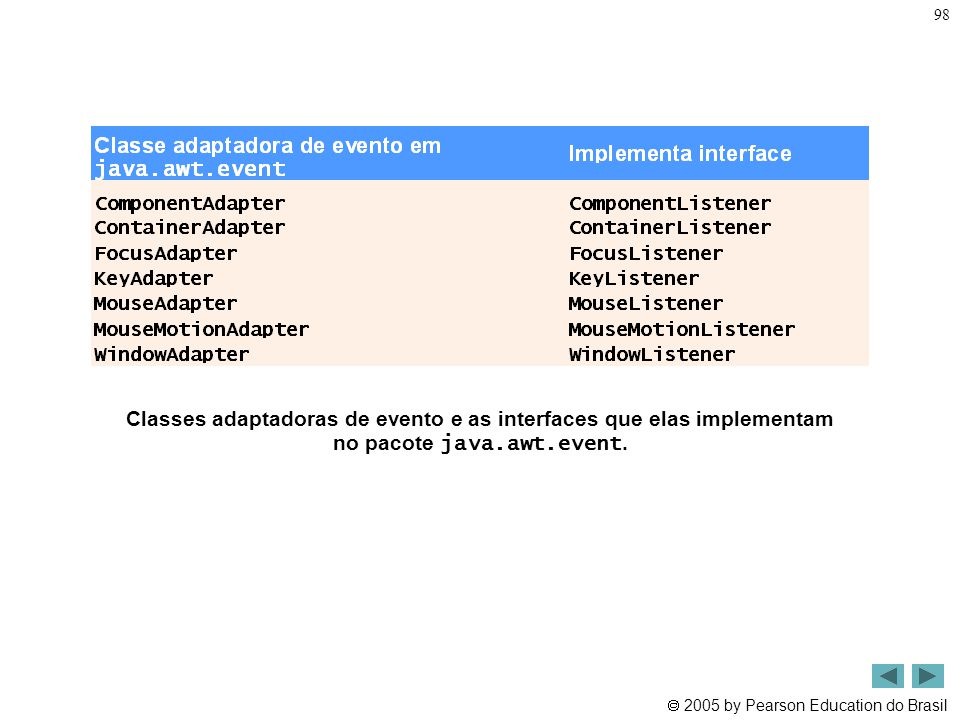 Classes adaptadoras de evento e as interfaces que elas implementam no pacote java.awt.event.