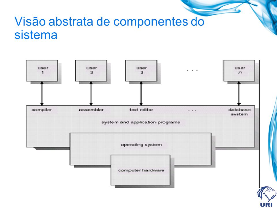 Visão abstrata de componentes do sistema