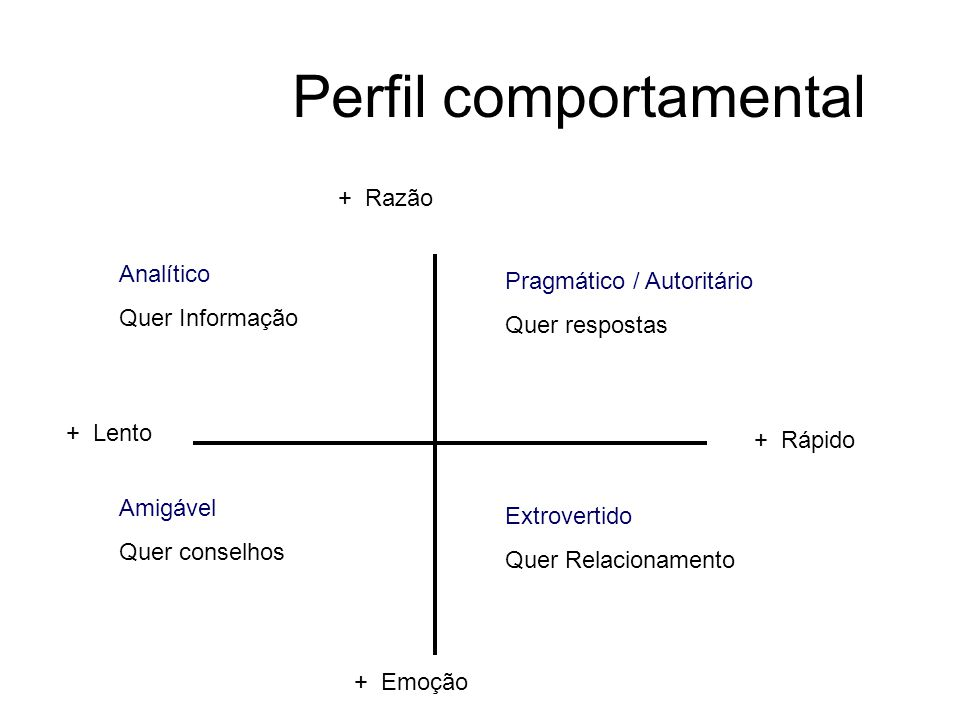 Perfil comportamental