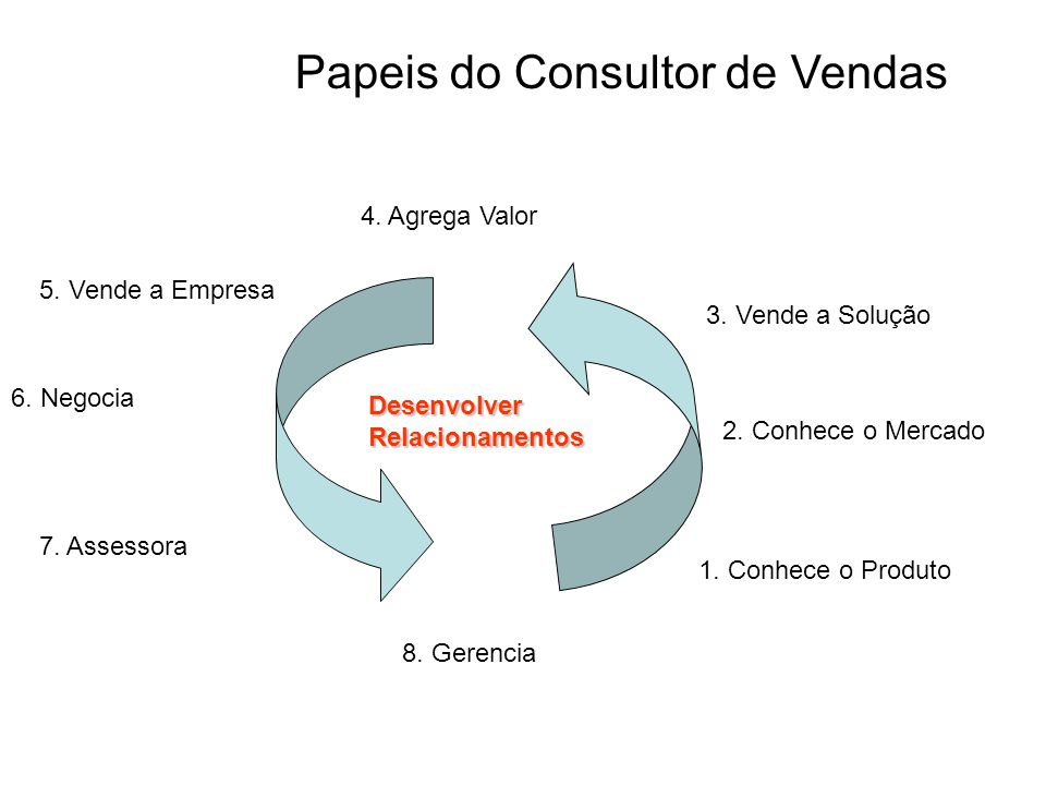 Papeis do Consultor de Vendas