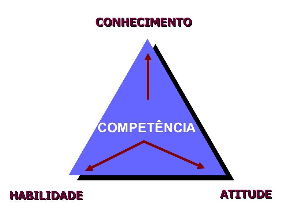 CONHECIMENTO COMPETÊNCIA ATITUDE HABILIDADE
