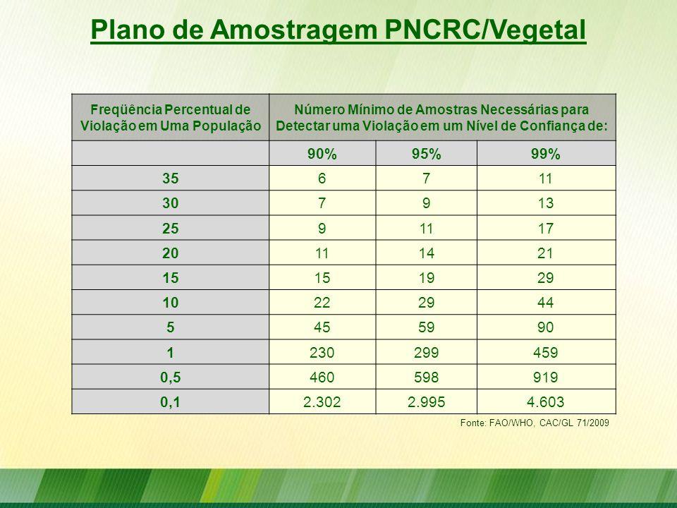 Plano de Amostragem PNCRC/Vegetal