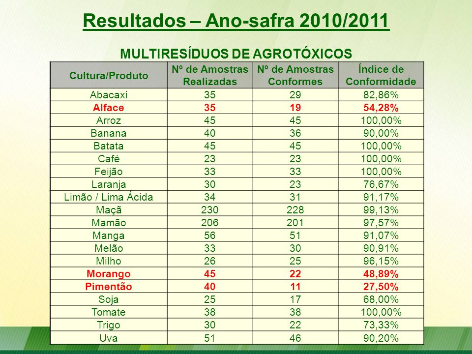 Resultados – Ano-safra 2010/2011