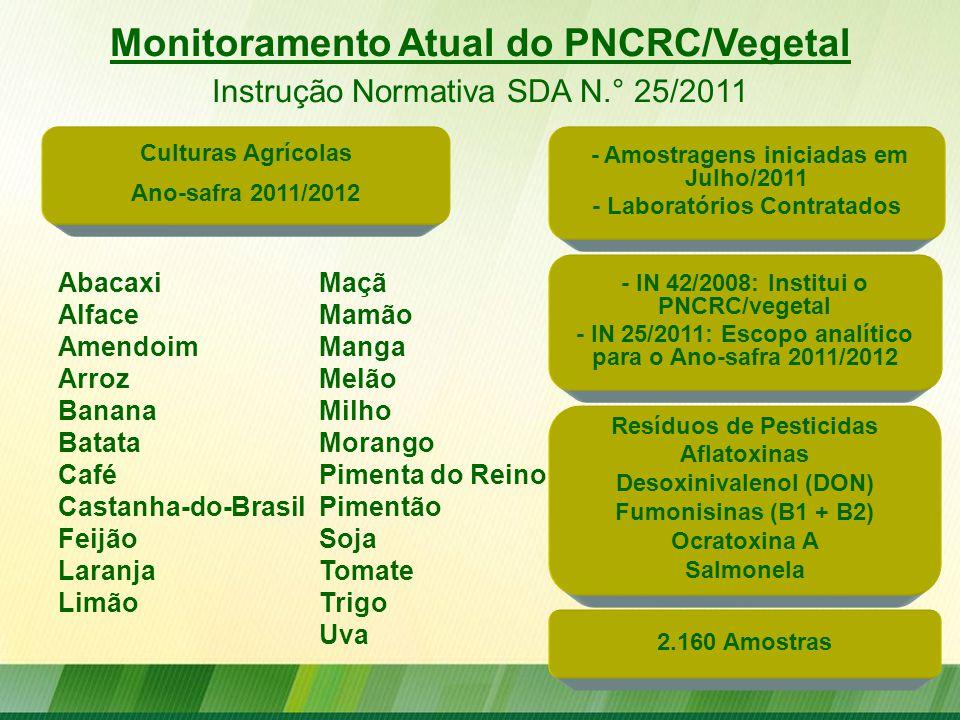 Monitoramento Atual do PNCRC/Vegetal