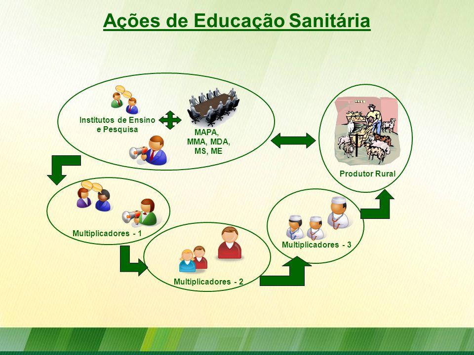 Ações de Educação Sanitária