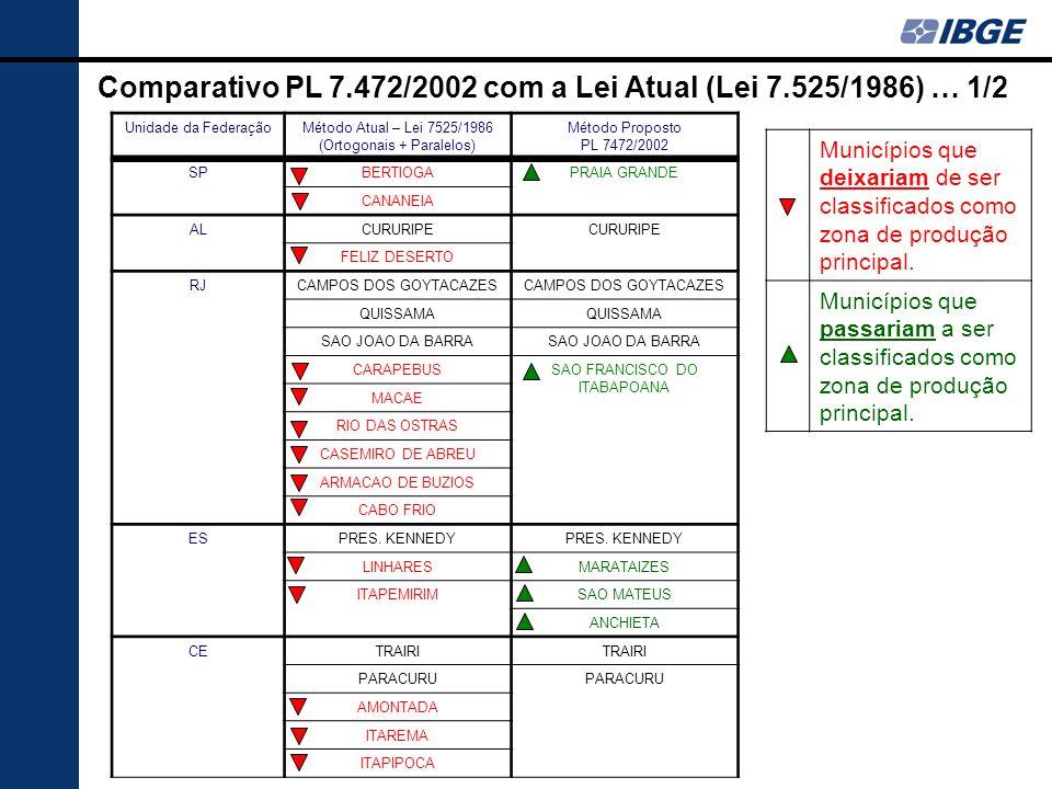 Comparativo PL 7.472/2002 com a Lei Atual (Lei 7.525/1986) … 1/2