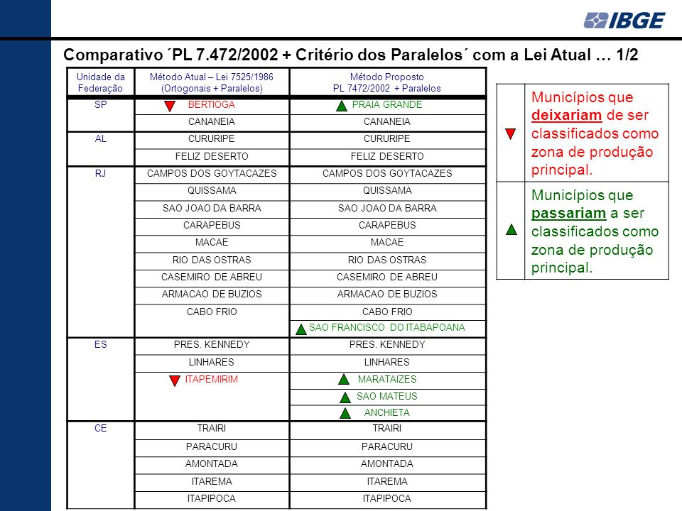 Comparativo ´PL 7.472/2002 + Critério dos Paralelos´ com a Lei Atual … 1/2