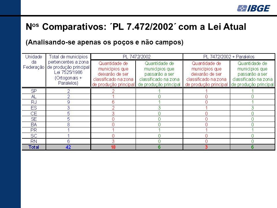 Nos Comparativos: ´PL 7.472/2002´ com a Lei Atual