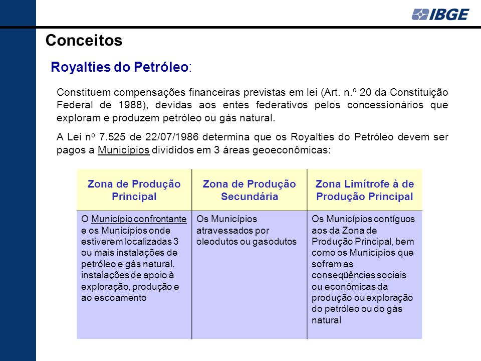 Conceitos Royalties do Petróleo: